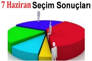 Seçim Sonuçlarının Gördes Analizi